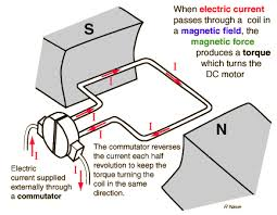 principles of operation of dc electric motors