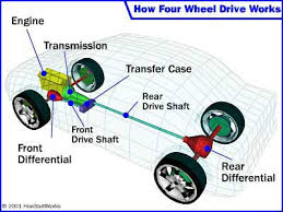 all wheel drive how four wheel drive works howstuffworks