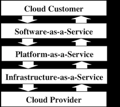 amazon server overloaded black friday a survey of cloud security issues and offerings