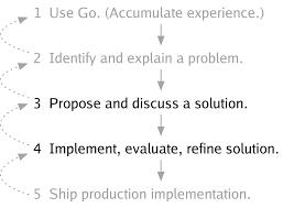 the go programming language blog