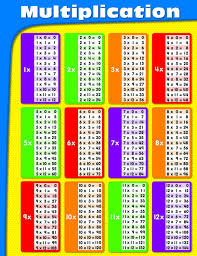 Times Tables 1 12 Amazon Com Carson Dellosa Multiplication Chart 114069 Carson