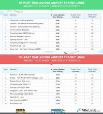 Jfk Airtrain Map Best Airports For Transit Global And U S 2017 Rankings