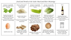 seder meal plate passover the seder plate information texts images templates