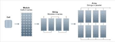 photovoltaic systems yourhome