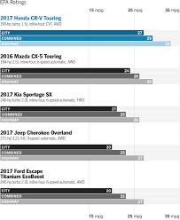 honda crv fuel mileage 2017 honda cr v in depth model review car and driver