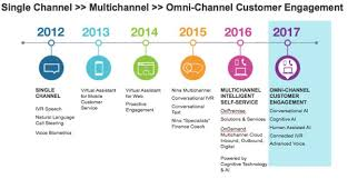 Conversational Text Messaging Solutions - omni channel customer engagement nuance