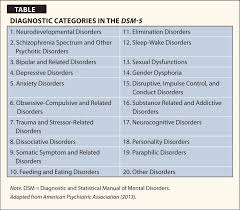 Dsm 5 Desk Reference An Overview Of The Dsm 5 Changes Controversy And Implications
