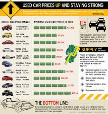 car prize used car prices during the recession visual ly