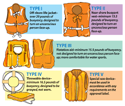 class v pfd pfd jacket buyers fit guide for paddlers 4corners