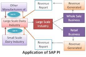 sap tutorial ppt pi process integration tutorial