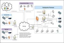about the insync edge server druva documentation as illustrated in the diagram at least one insync edge server is required for each location once insync edge server is configured for the insync master or