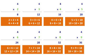 doubles fact teaching tips for teaching the times tables multiplication