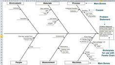Fishbone Diagram Template Excel Model 10 Fishbone Root Cause Analysis Template Idea 180 Social
