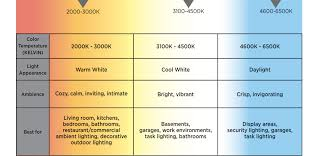 light bulb color spectrum color temperature kelvin