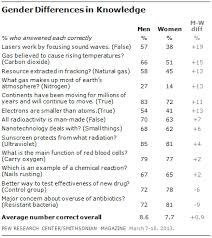 public u0027s knowledge of science and technology pew research center
