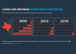 quotes about death penalty cost custom mba critical analysis essay assistance marriage should
