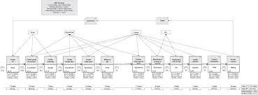 Value Stream Mapping Appendix E Shelving Systems Value Stream Value Stream Mapping