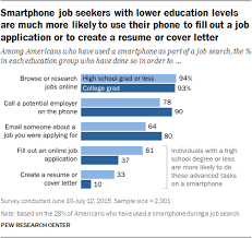 Emailing A Resume For A Job by Job Searches In The Era Of Smartphones And Social Media Pew