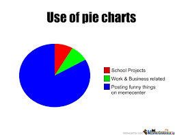 Make A Pie Chart Meme - pie charts by madarazx meme center