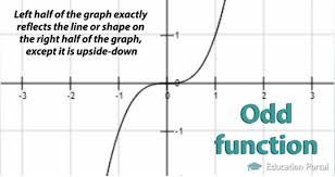 even u0026 odd functions definition u0026 examples video u0026 lesson