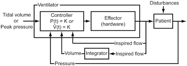 closed loop control of mechanical ventilation description and