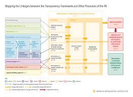 framework design transparency framework world resources institute