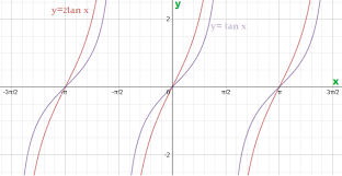 tangent graph graph of tangent function math tutorvista com