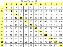 Times Tables Worksheet Mad Minute Multiplication Worksheets Mad Minute Times Tables