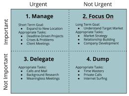 Help Desk Priority Matrix The Time Management Matrix The Productive Teams Blog