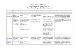Counseling Theory Chart Career Direct Compared 20 Other Assessments