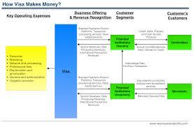 Business Prepaid Debit Card How Visa Makes Money Understanding Visa Business Model Revenues