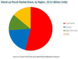 stand up pouches market by type form application u0026 region u2013 2020