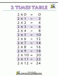 2 times table multiplication worksheets tables prin koogra