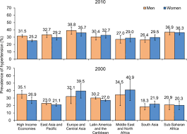 global disparities of hypertension prevalence and controlclinical