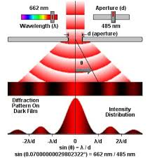 what is the wavelength of red light waves why does wavelength affect diffraction physics stack exchange