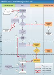 help desk project management 16 best incident mgmt images on pinterest project management