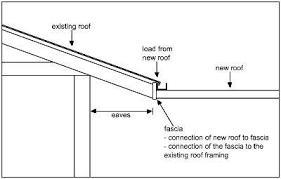 Building An Attached Carport Sa Gov Au Risks Attaching Verandahs Or Carports