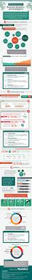Business Intelligence Specialist Best 25 Business Intelligence Ideas On Pinterest Intelligence