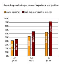 gehalt designer gamasutra development salary survey 2003