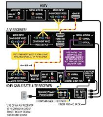 home theater diagram noticeable wiring carlplant