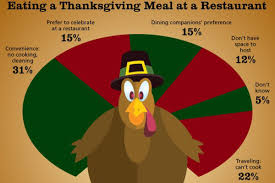 thanksgiving at 14 million people to eat thanksgiving at restaurants eater
