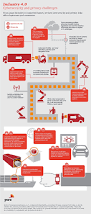 cybersecurity and privacy risks of industry 4 0 infographic