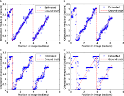 frontiers unbiased decoding of biologically motivated visual