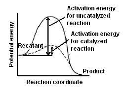 reaction rates activation energy reaction rate problems