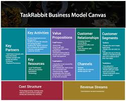 Simple Business Model Template How Taskrabbit Works Insights Into Business Revenue Model
