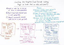 target black friday nashville scaling geo targeted local landing pages that really rank and