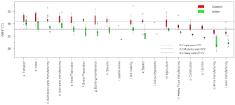 ijerph free full text occupational heat stress profiles in