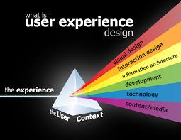 user experience design user experience design ux tedwebs technologies