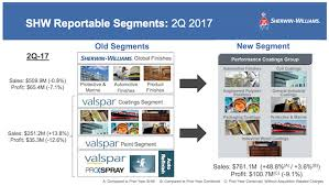 sherwin williams strong q2 thanks to newly acquired valspar the