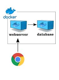 Docker Port Mapping Docker For Testers